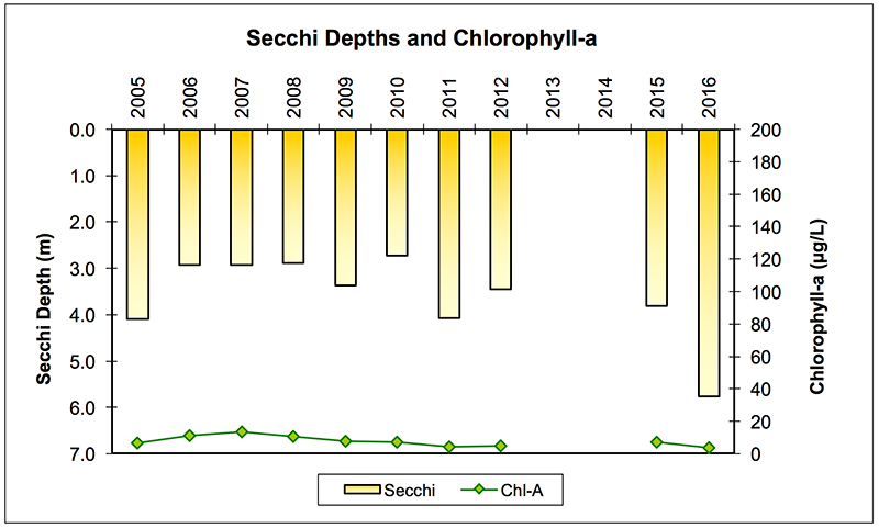 prior_lower_secchi_chlorophyll-a