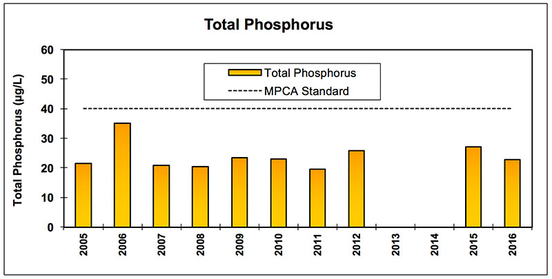 prior_lower_total_phosphorus