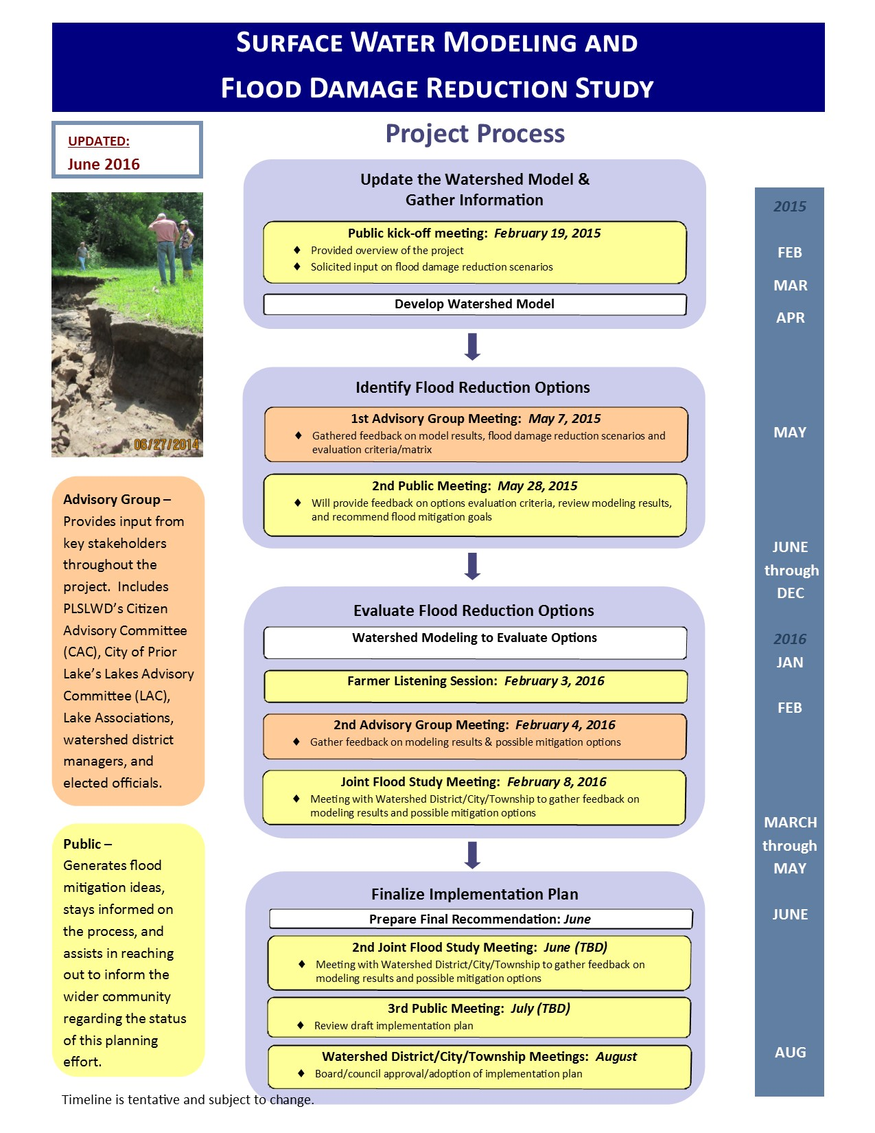 Updated Project Process Chart 2016_06_01