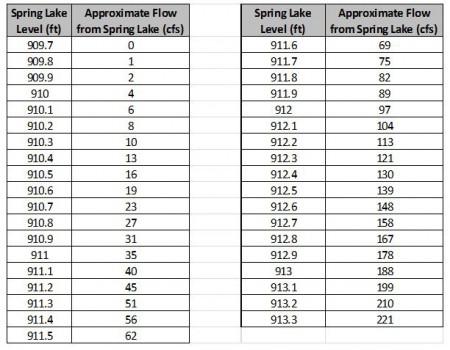 Spring Lake Flow Chart_Snip