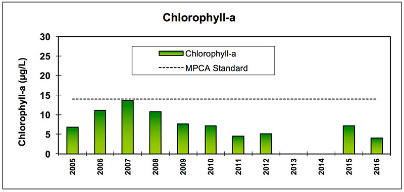 prior_lower_chlorophyll-a