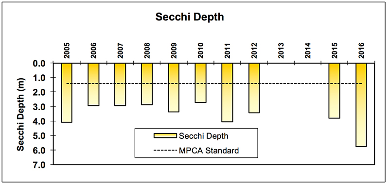 prior_lower_secchi