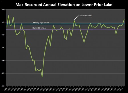 Max Annual PL Elevation Graph