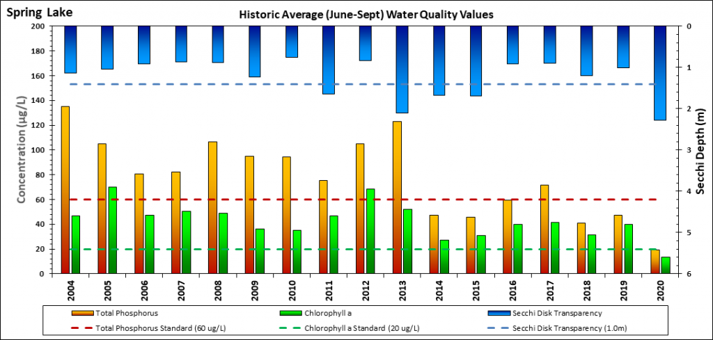 Graph of Spring Lake water quality data indicators (Secchi depth, total phosphorus and chlorophyll-a) from 2004-2020