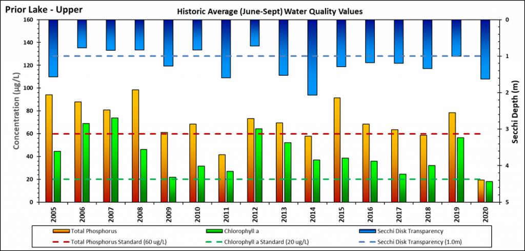 Graph Upper Prior Lake water quality indicators (Secchi depth, total phosphorus, chlorophyll-a) 2005-2020