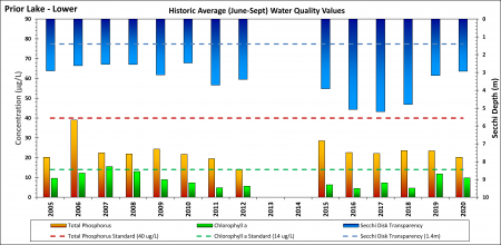 Graph of Lower Prior Lake water quality indicators (Secchi depth, total phosphorus, chlorophyll-a) 2005-2020
