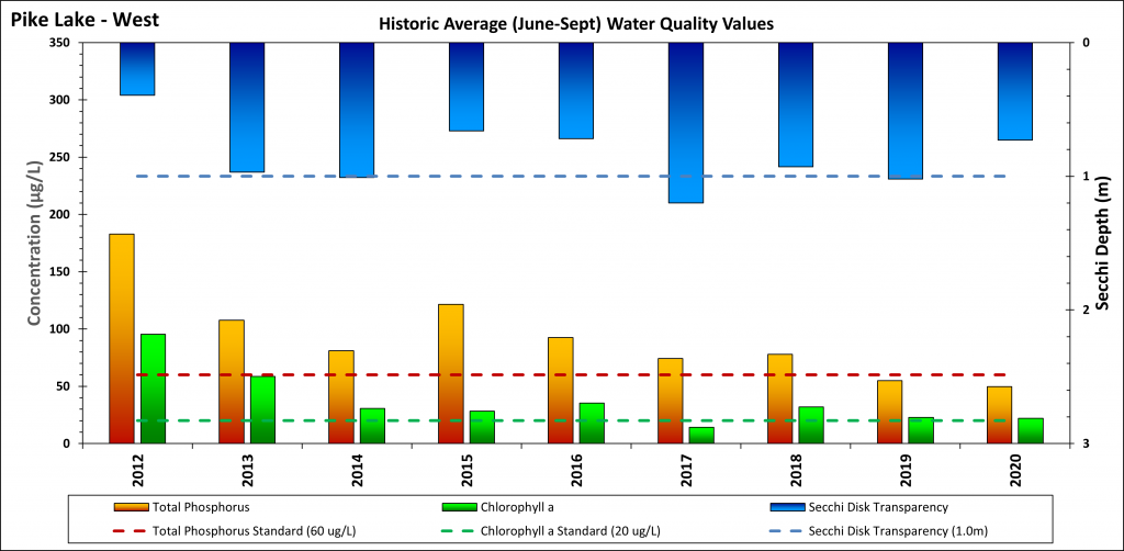 Graph of Pike Lake - West water quality indicators (Secchi depth, total phosphorus, chlorophyll-a) 2012-2020
